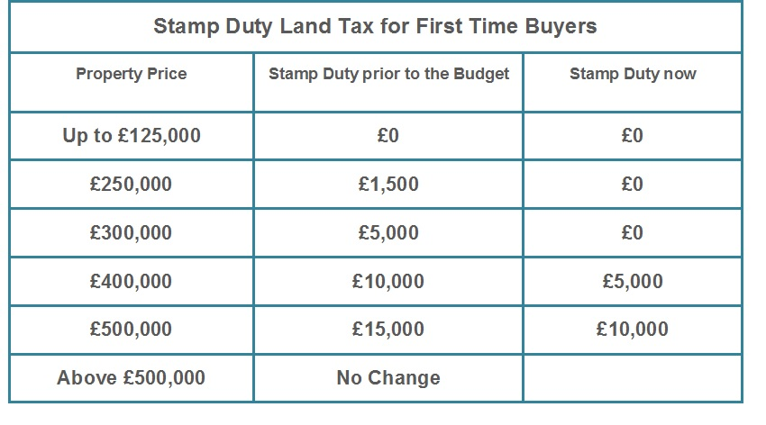 Property Tax First Time Buyers
