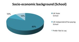 socio-economic