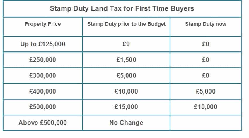 New Stamp Duty Charges for First Time Buyers