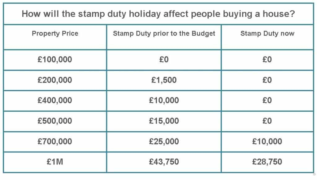 New Stamp Duty Charges for Residential Property Purchases